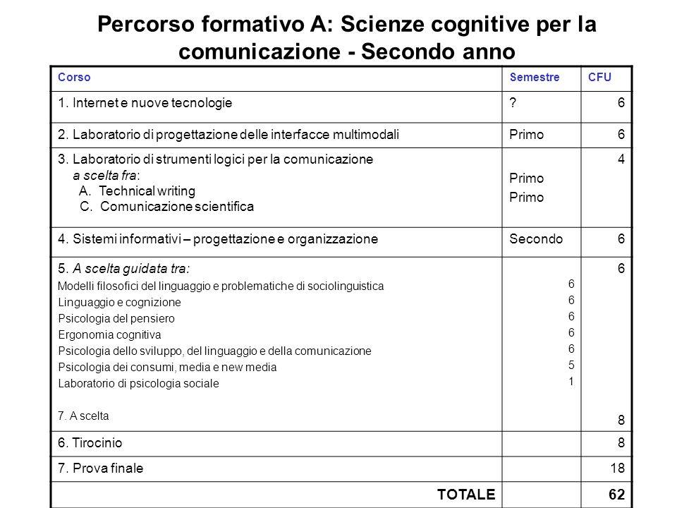 Percorso formativo A: Scienze cognitive per la comunicazione - Secondo anno