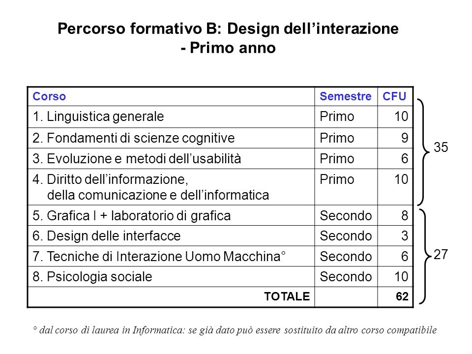 Percorso formativo B: Design dell'interazione - Primo anno