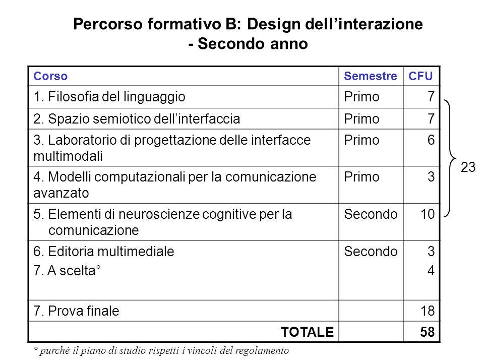 Percorso formativo B: Design dell'interazione - Secondo anno