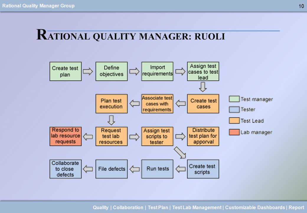 RATIONAL QUALITY MANAGER: RUOLI