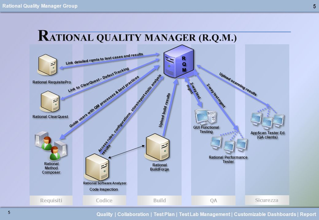 RATIONAL QUALITY MANAGER (R.Q.M.)