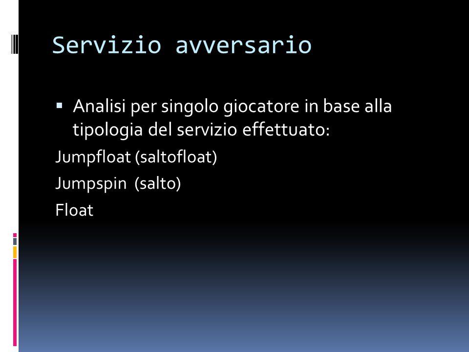 Servizio avversario Analisi per singolo giocatore in base alla tipologia del servizio effettuato: Jumpfloat (saltofloat)