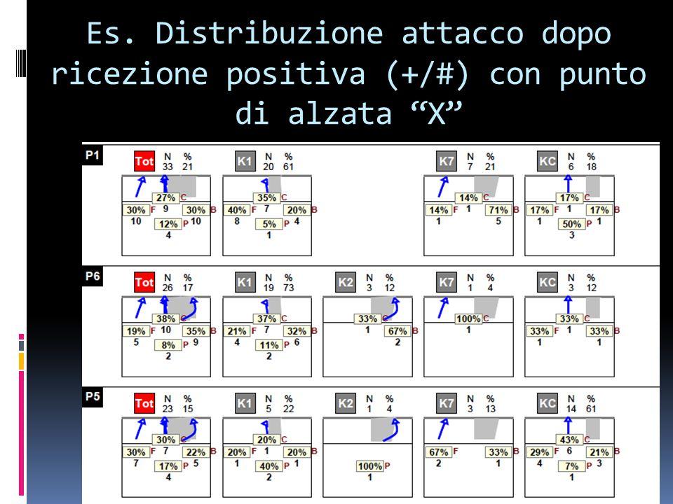 Es. Distribuzione attacco dopo ricezione positiva (+/#) con punto di alzata X