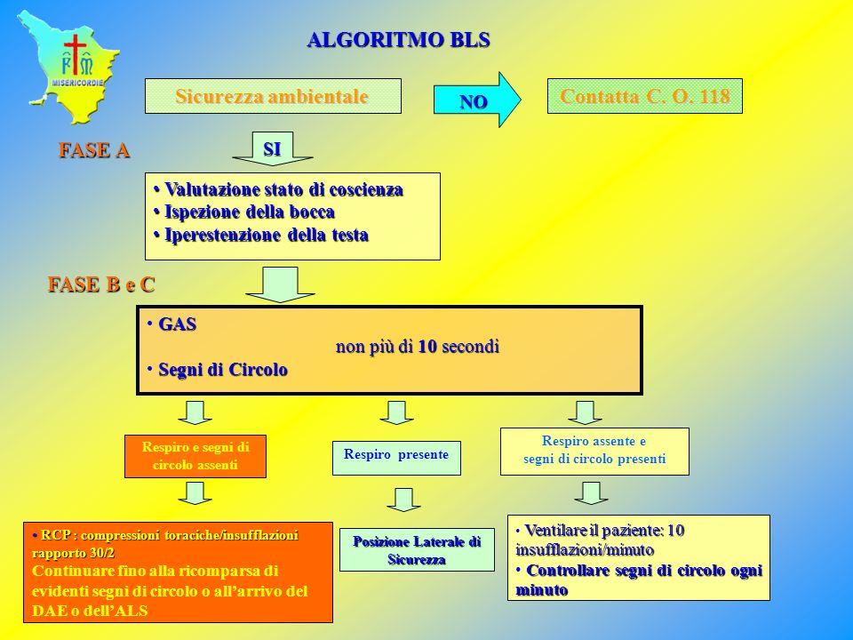 ALGORITMO BLS Sicurezza ambientale Contatta C. O. 118 FASE A