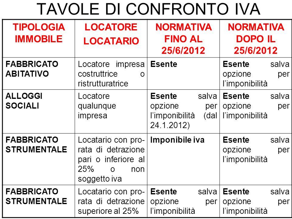 TAVOLE DI CONFRONTO IVA