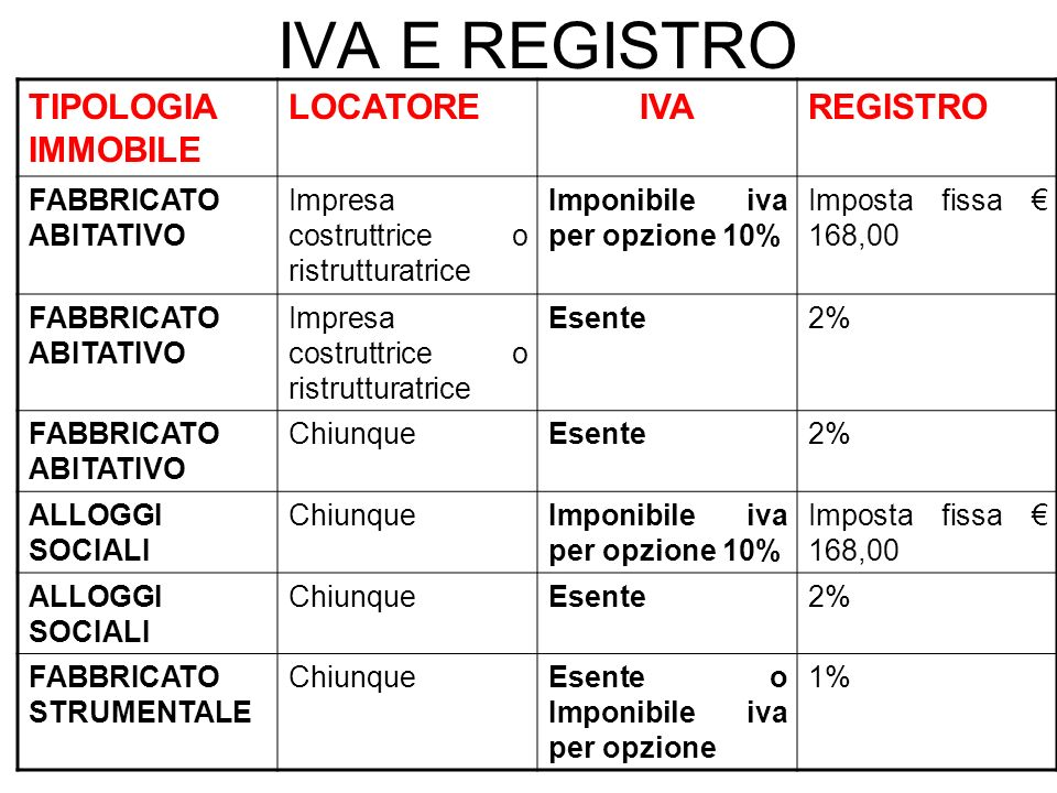 IVA E REGISTRO TIPOLOGIA IMMOBILE LOCATORE IVA REGISTRO