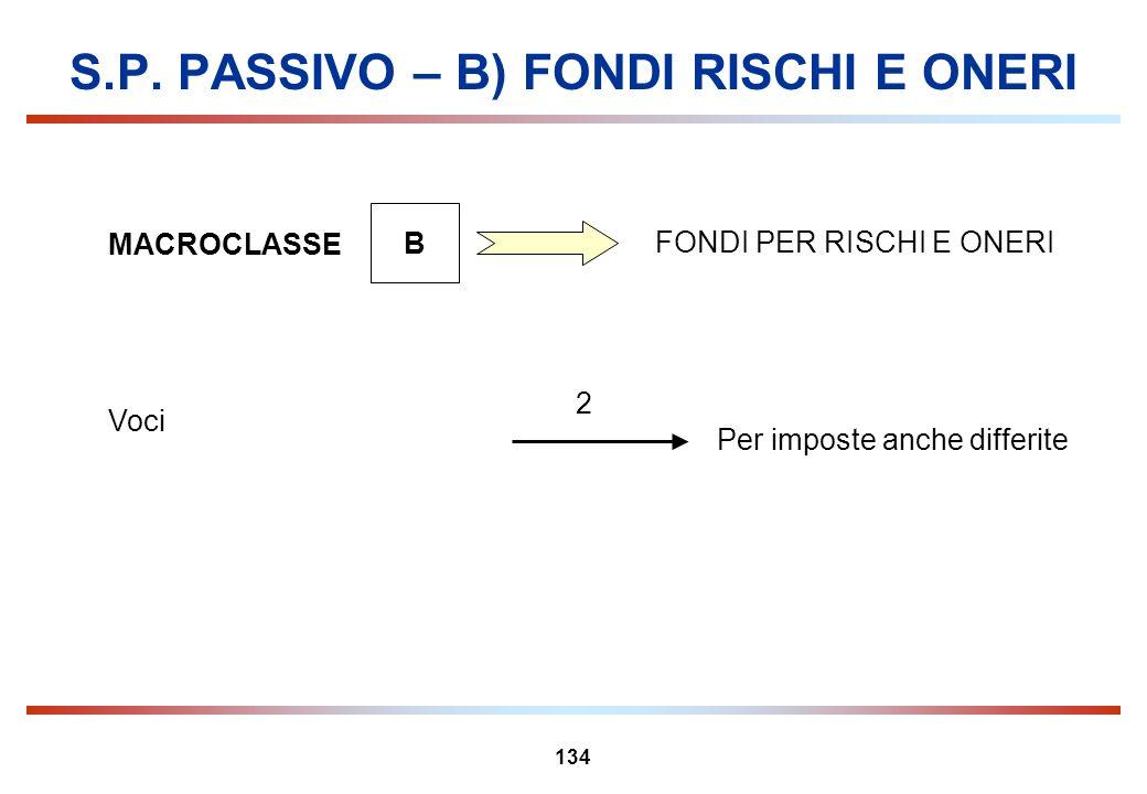 S.P. PASSIVO – B) FONDI RISCHI E ONERI