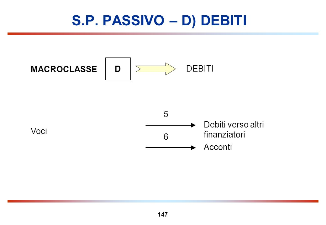 S.P. PASSIVO – D) DEBITI D MACROCLASSE DEBITI 5