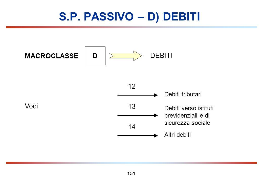 S.P. PASSIVO – D) DEBITI D MACROCLASSE DEBITI 12 Voci 13 14