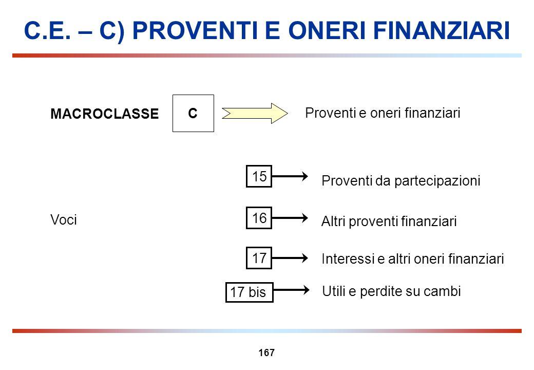 C.E. – C) PROVENTI E ONERI FINANZIARI