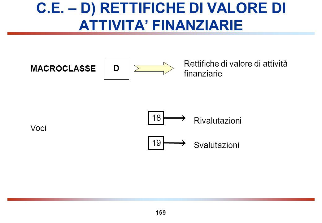 C.E. – D) RETTIFICHE DI VALORE DI ATTIVITA' FINANZIARIE