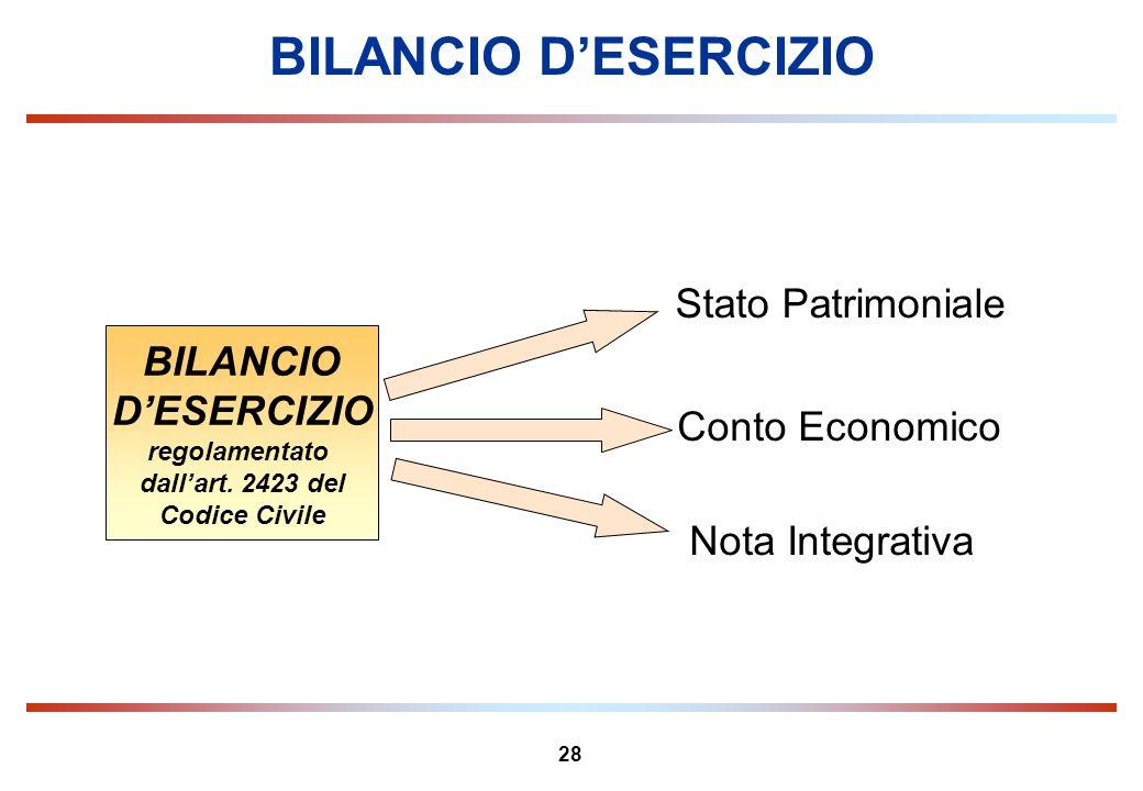 BILANCIO D'ESERCIZIO Stato Patrimoniale BILANCIO D'ESERCIZIO