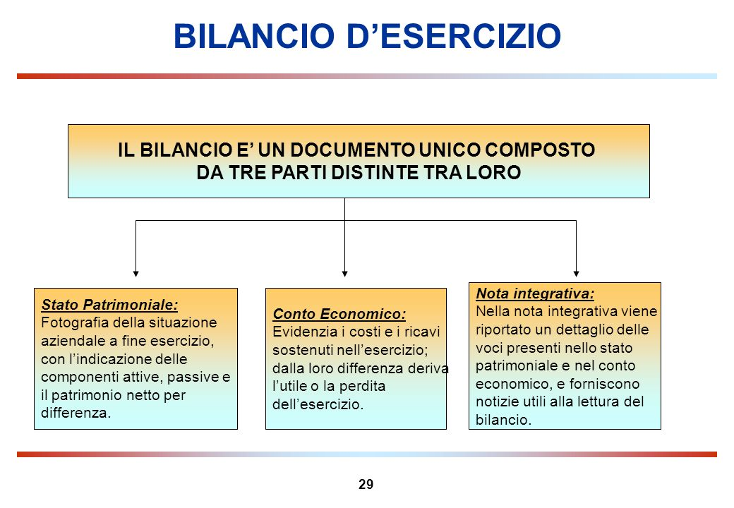 BILANCIO D'ESERCIZIO IL BILANCIO E' UN DOCUMENTO UNICO COMPOSTO
