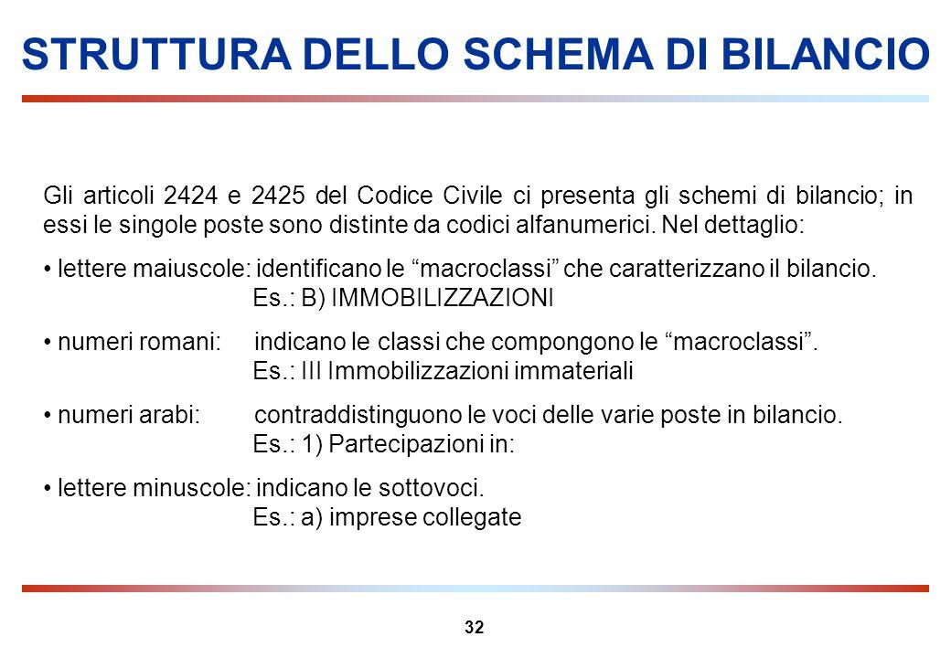 STRUTTURA DELLO SCHEMA DI BILANCIO