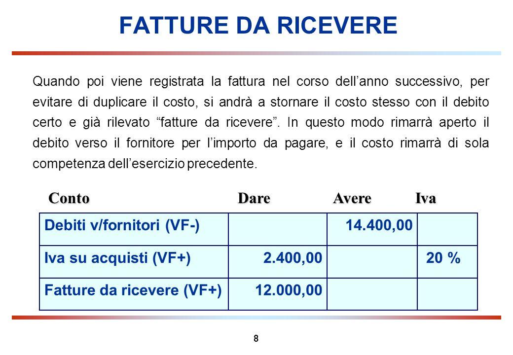 FATTURE DA RICEVERE Conto Dare Avere Iva 14.400,00