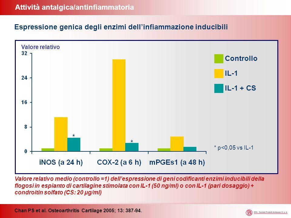 Attività antalgica/antinfiammatoria