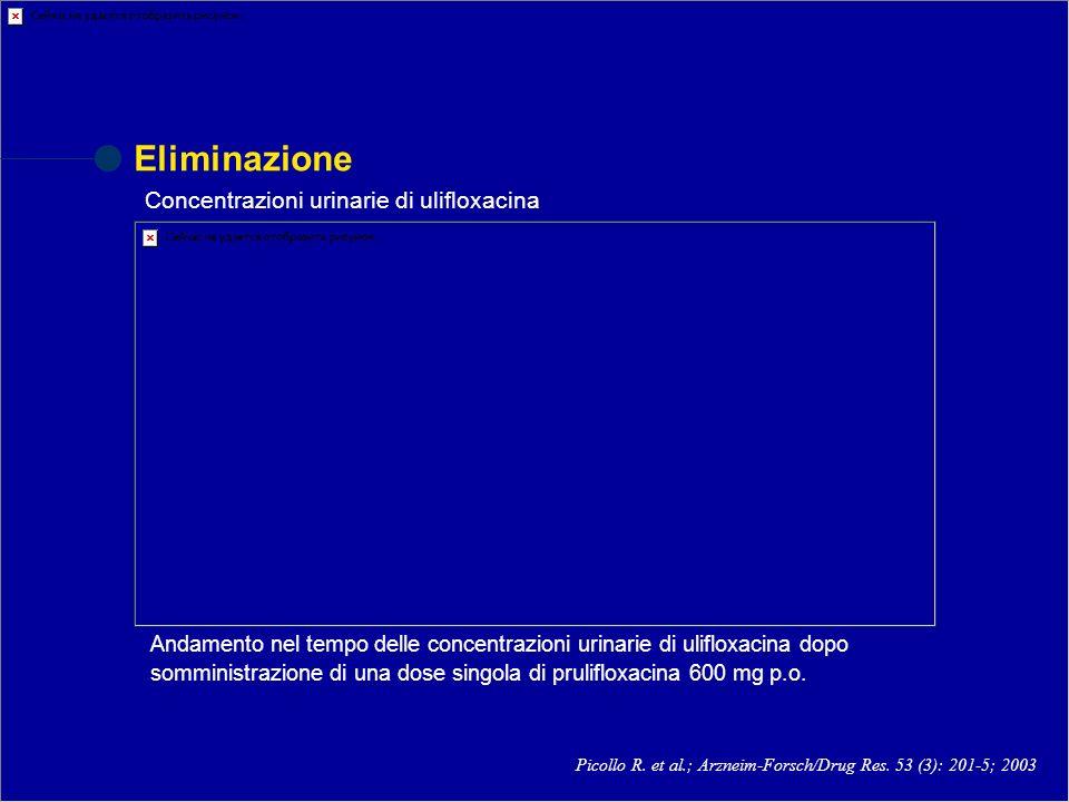 Eliminazione Concentrazioni urinarie di ulifloxacina