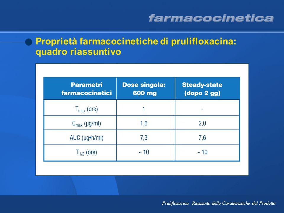 Proprietà farmacocinetiche di prulifloxacina: quadro riassuntivo