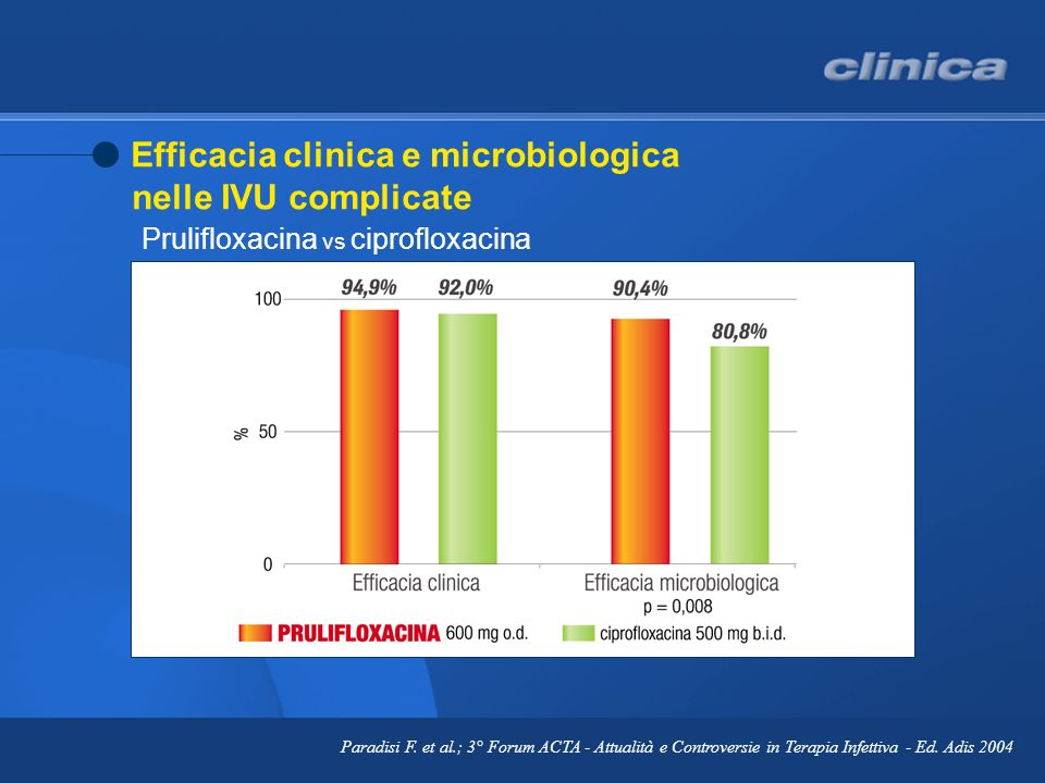 Efficacia clinica e microbiologica nelle IVU complicate