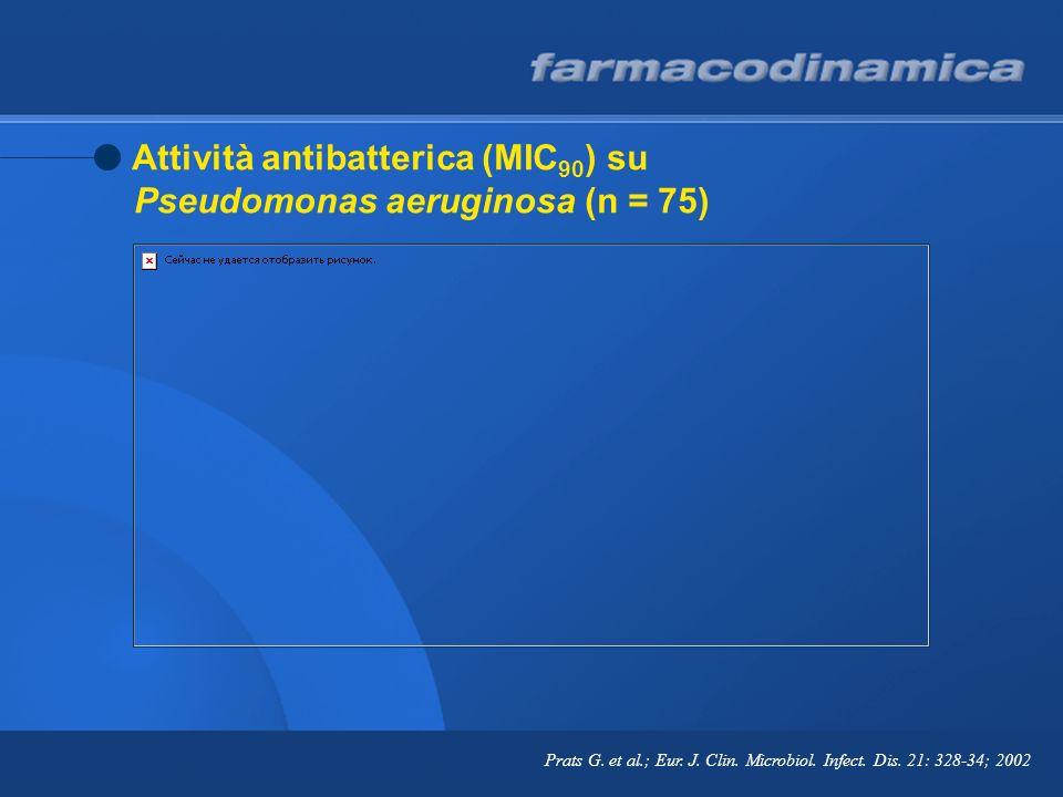 Attività antibatterica (MIC90) su Pseudomonas aeruginosa (n = 75)