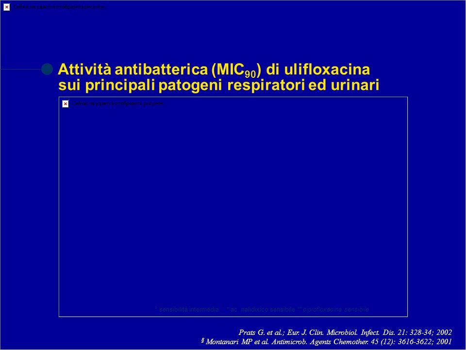 Attività antibatterica (MIC90) di ulifloxacina