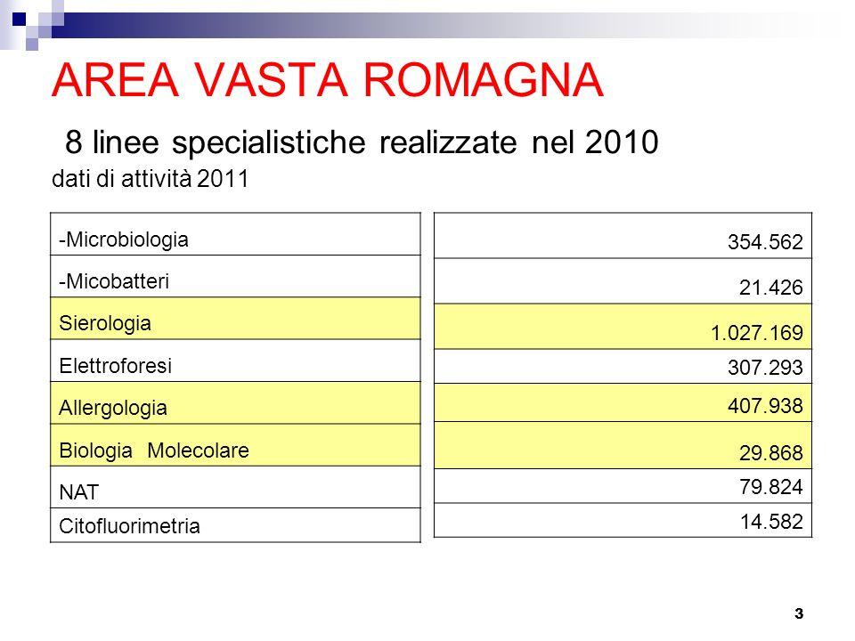 AREA VASTA ROMAGNA 8 linee specialistiche realizzate nel 2010 dati di attività 2011