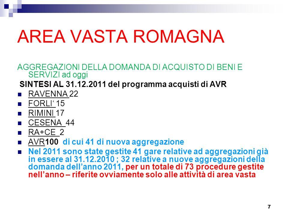 AREA VASTA ROMAGNA AGGREGAZIONI DELLA DOMANDA DI ACQUISTO DI BENI E SERVIZI ad oggi. SINTESI AL 31.12.2011 del programma acquisti di AVR.
