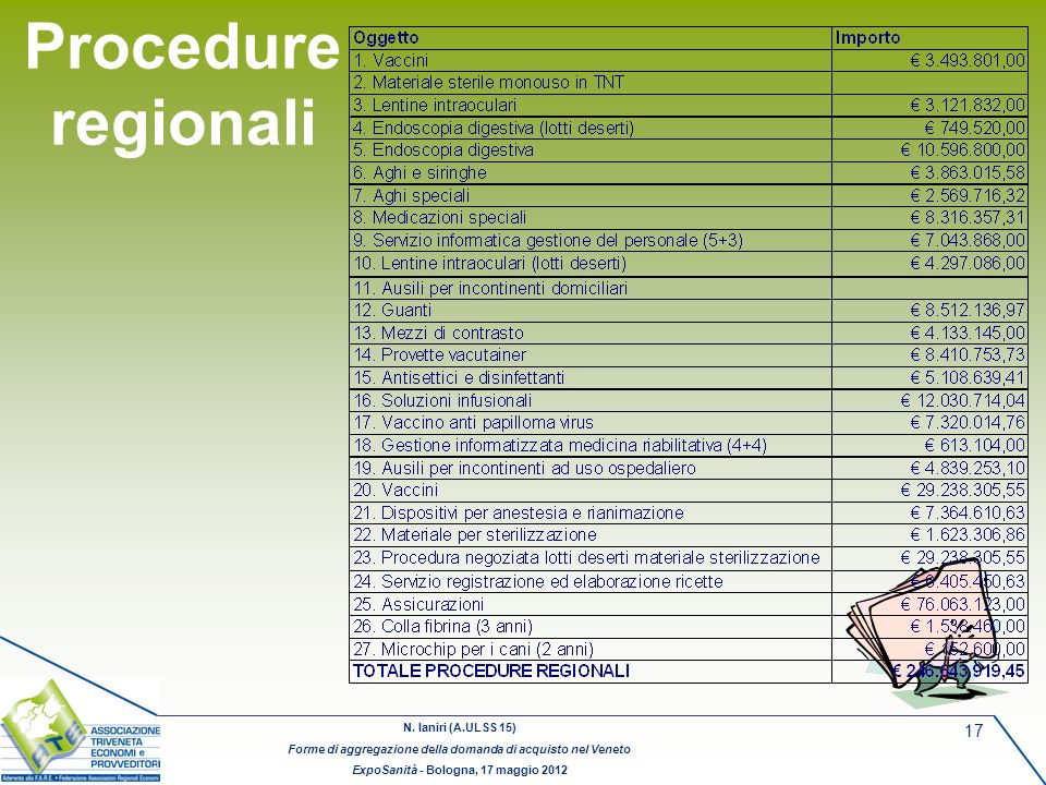 Procedure regionali
