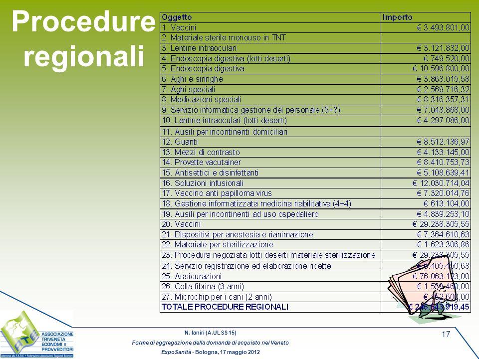 Procedure regionali