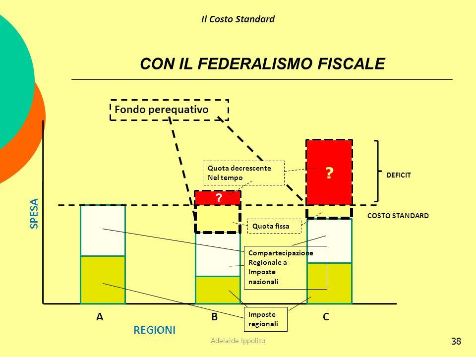 CON IL FEDERALISMO FISCALE