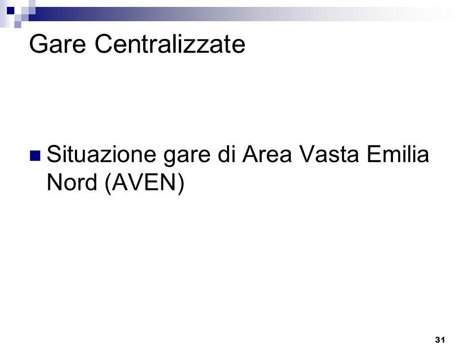 Gare Centralizzate Situazione gare di Area Vasta Emilia Nord (AVEN)