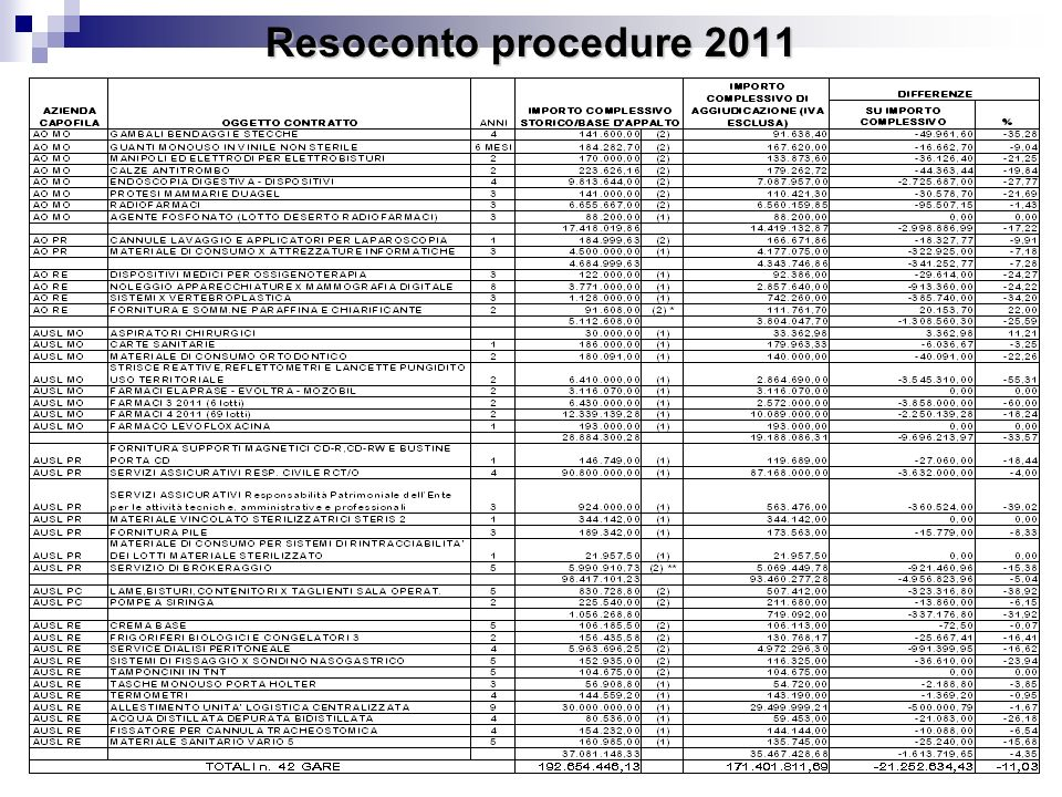 Resoconto procedure 2011