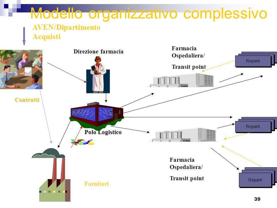 Modello organizzativo complessivo