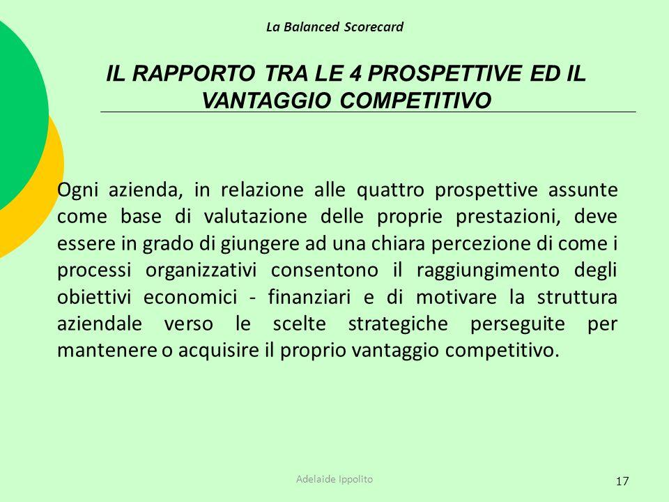 IL RAPPORTO TRA LE 4 PROSPETTIVE ED IL VANTAGGIO COMPETITIVO
