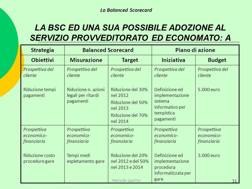 La Balanced Scorecard LA BSC ED UNA SUA POSSIBILE ADOZIONE AL SERVIZIO PROVVEDITORATO ED ECONOMATO: A.