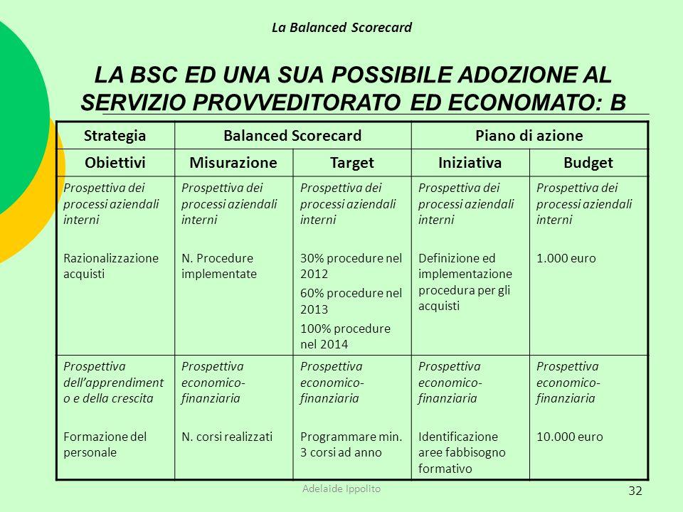 La Balanced Scorecard LA BSC ED UNA SUA POSSIBILE ADOZIONE AL SERVIZIO PROVVEDITORATO ED ECONOMATO: B.