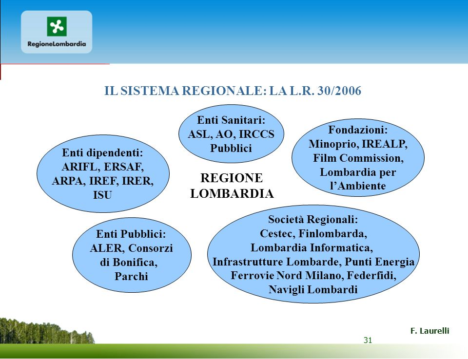 IL SISTEMA REGIONALE: LA L.R. 30/2006 REGIONE LOMBARDIA