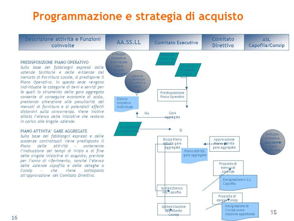 Programmazione e strategia di acquisto