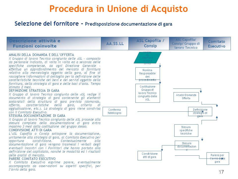 Procedura in Unione di Acquisto