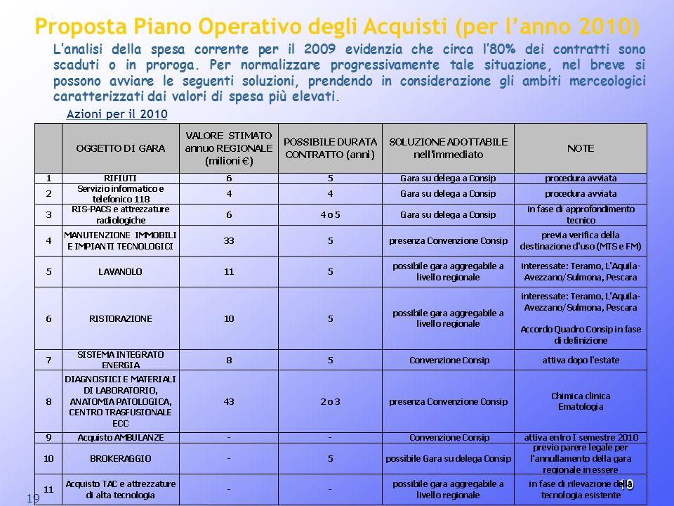 Proposta Piano Operativo degli Acquisti (per l'anno 2010)