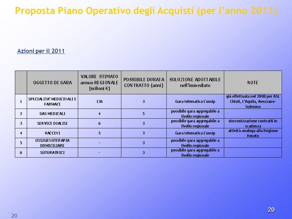 Proposta Piano Operativo degli Acquisti (per l'anno 2011)