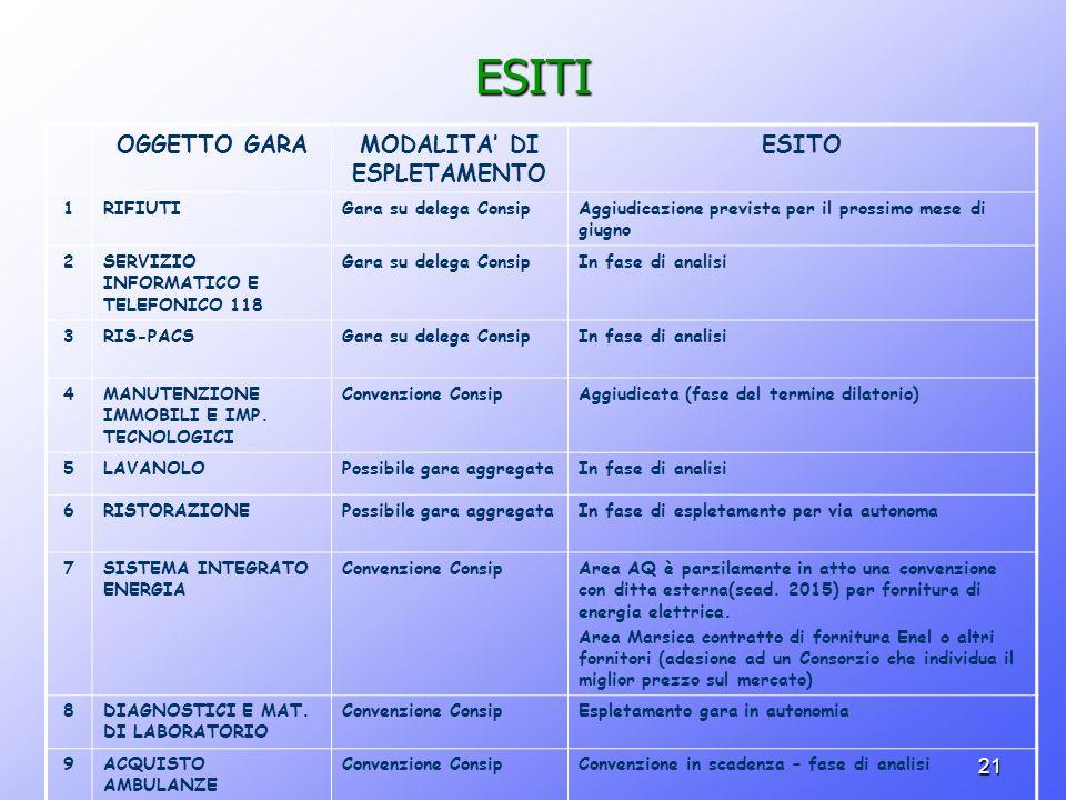 MODALITA' DI ESPLETAMENTO