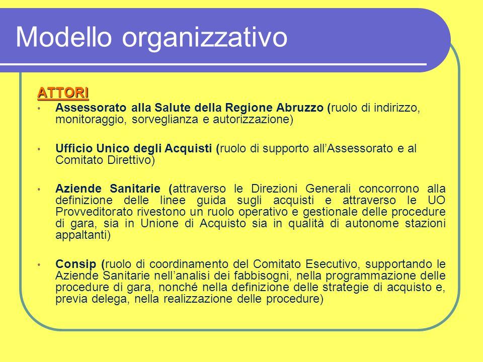 Modello organizzativo