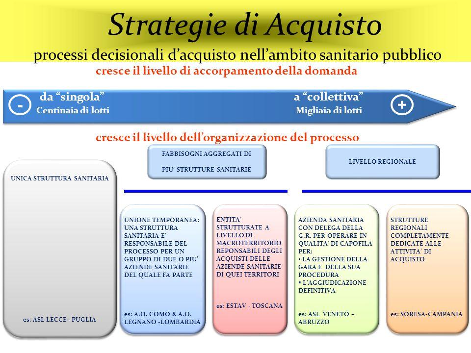 Strategie di Acquisto processi decisionali d'acquisto nell'ambito sanitario pubblico
