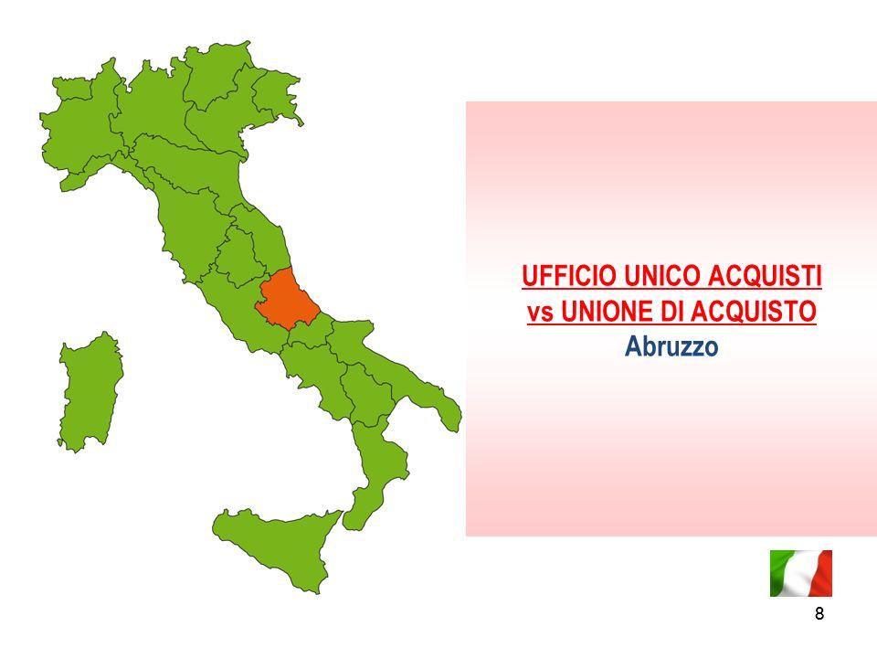 UFFICIO UNICO ACQUISTI vs UNIONE DI ACQUISTO Abruzzo