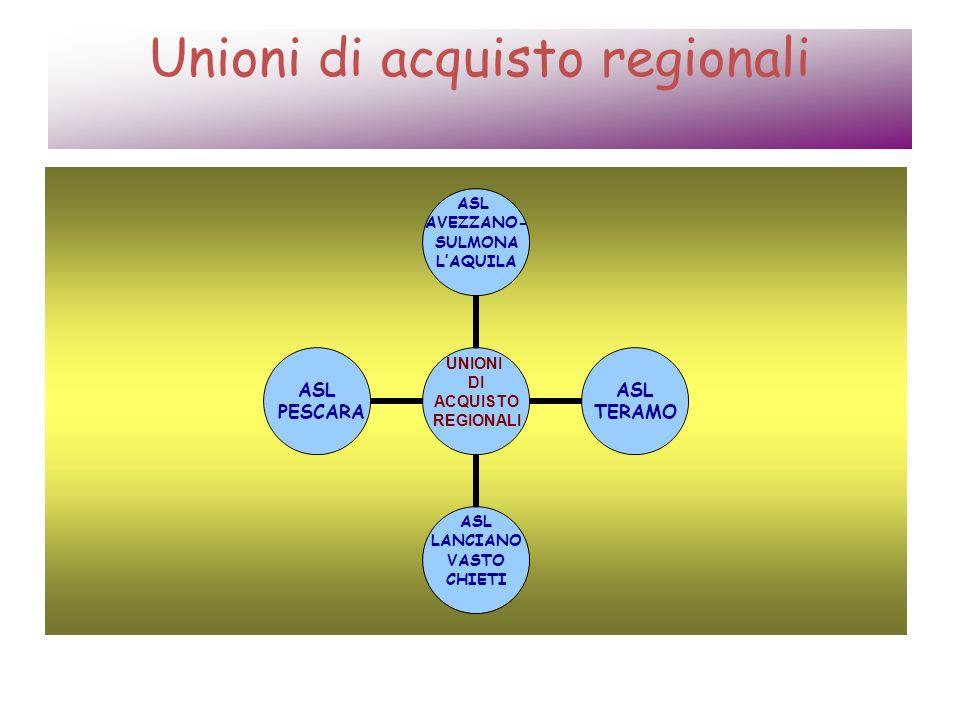 Unioni di acquisto regionali