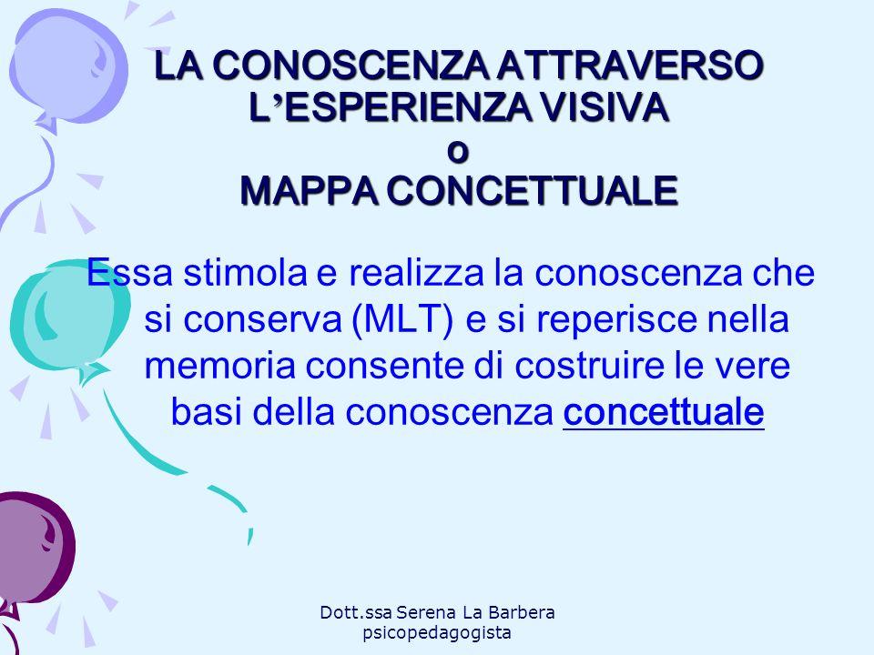 LA CONOSCENZA ATTRAVERSO L'ESPERIENZA VISIVA o MAPPA CONCETTUALE