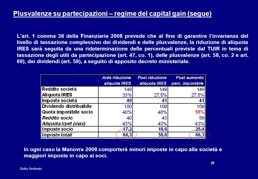 Plusvalenze su partecipazioni – regime del capital gain (segue)