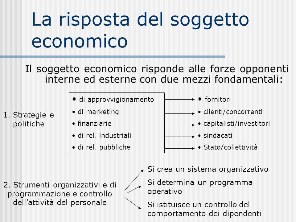 La risposta del soggetto economico