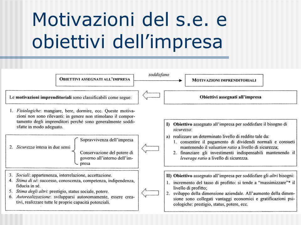 Motivazioni del s.e. e obiettivi dell'impresa